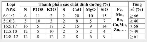 Bón phân hợp lý cho Lúa chất lượng cao - 146693884772805 dv bangphu12